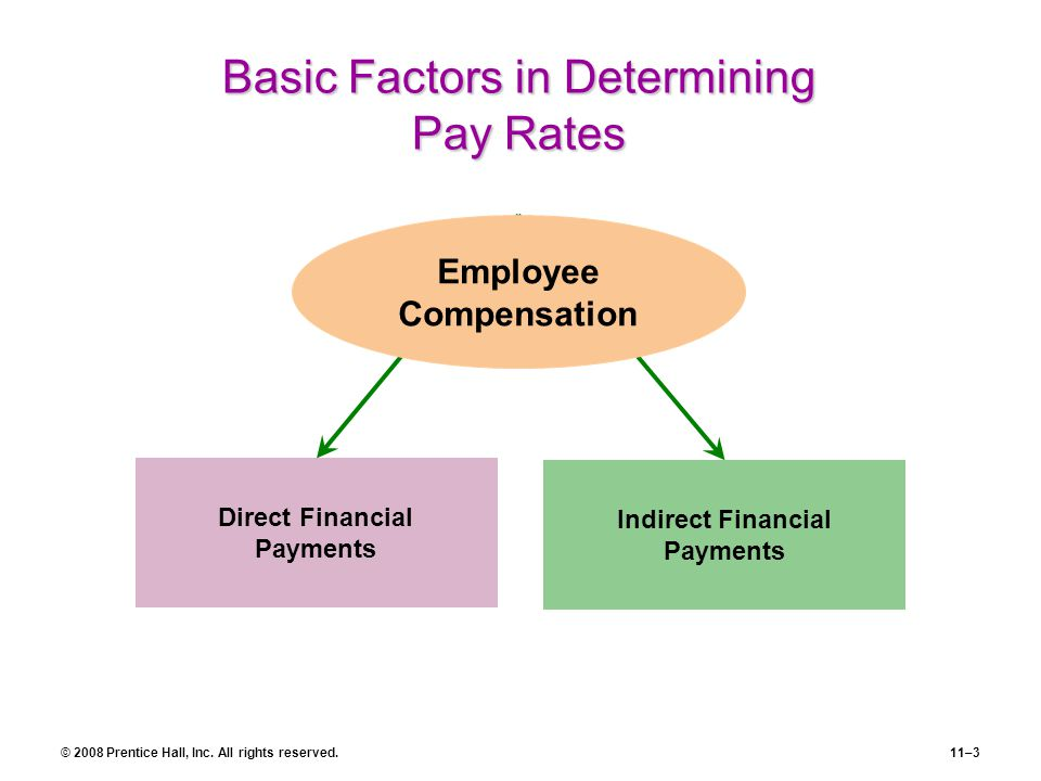factors affecting employee compensation strategy A strategic approach to employee retention by john gering and john conner, phd, ma /  a successful strategy combines mar-ket-rate compensation and a work environment that is competitively distinctive  employee satisfaction factors use of my skills and abilities ability of top management.