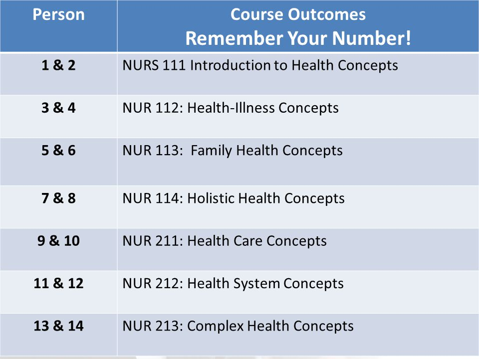Remember Your Number! Person Course Outcomes 1 & 2