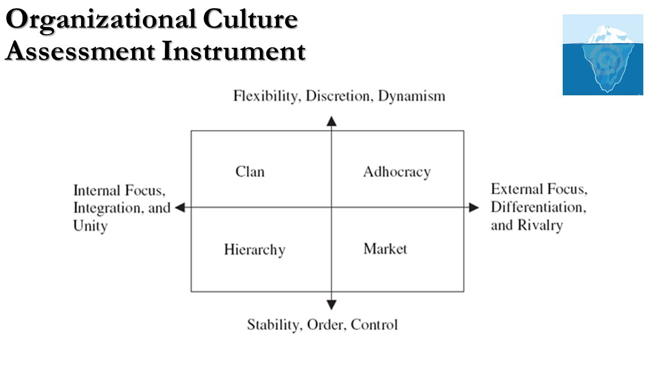 organizational culture assessment instrument template - organizational culture ppt video online download