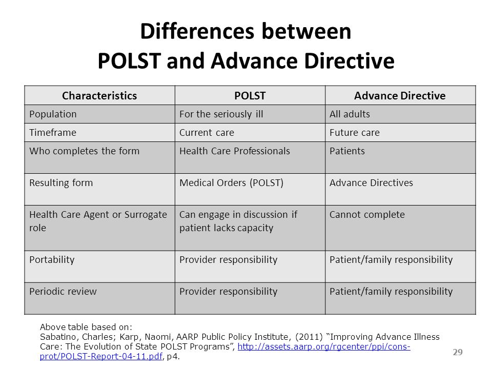 Objective To Review Highlights Of Advance Directives And Polst  Ppt