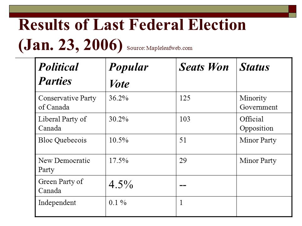 Results of Last Federal Election (Jan. 23, 2006) Source: Mapleleafweb