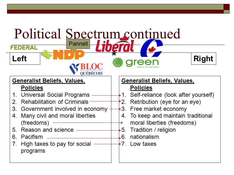 Political Spectrum continued