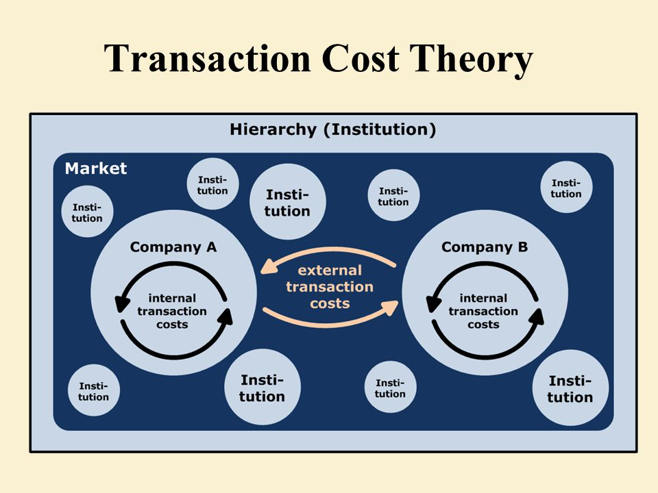 Transaction cost