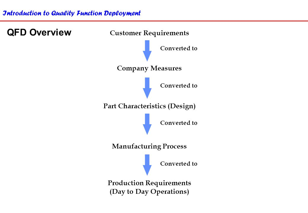 customer requirements and product characteristics Features, as product doing something successfully and delivering value to customer,  .