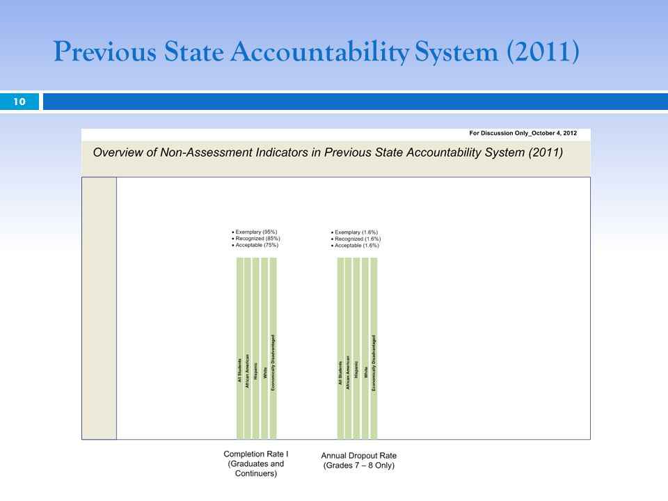 Previous State Accountability System (2011)