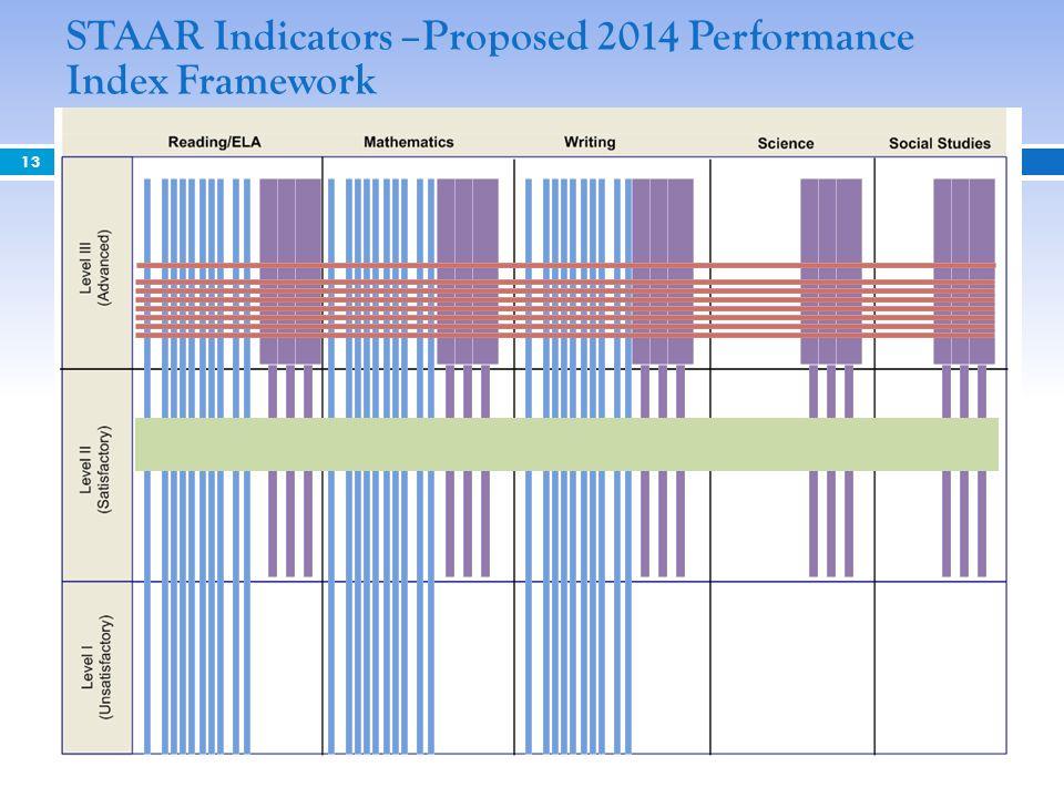 STAAR Indicators –Proposed 2014 Performance Index Framework
