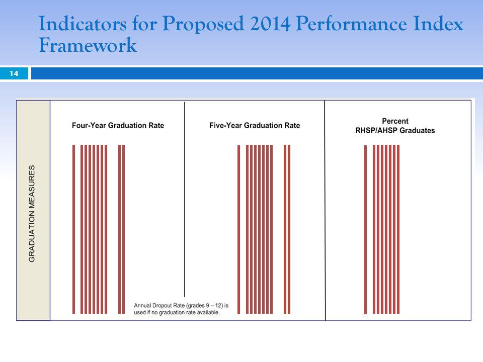 Indicators for Proposed 2014 Performance Index Framework
