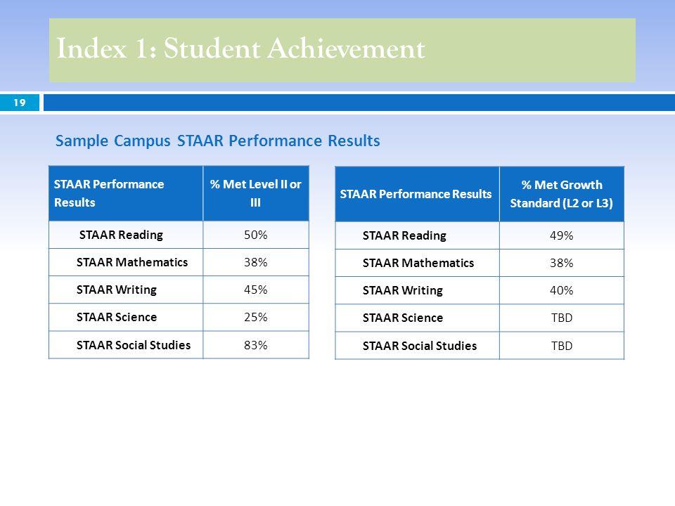 Index 1: Student Achievement