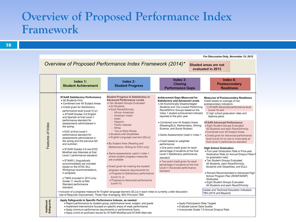 Overview of Proposed Performance Index Framework