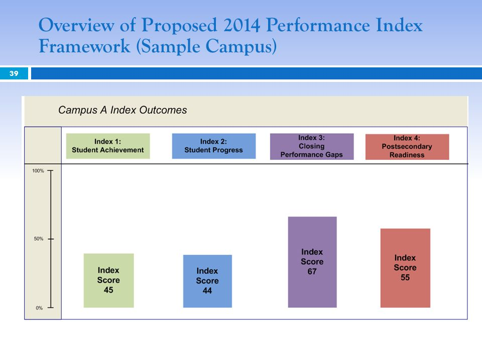 Overview of Proposed 2014 Performance Index Framework (Sample Campus)