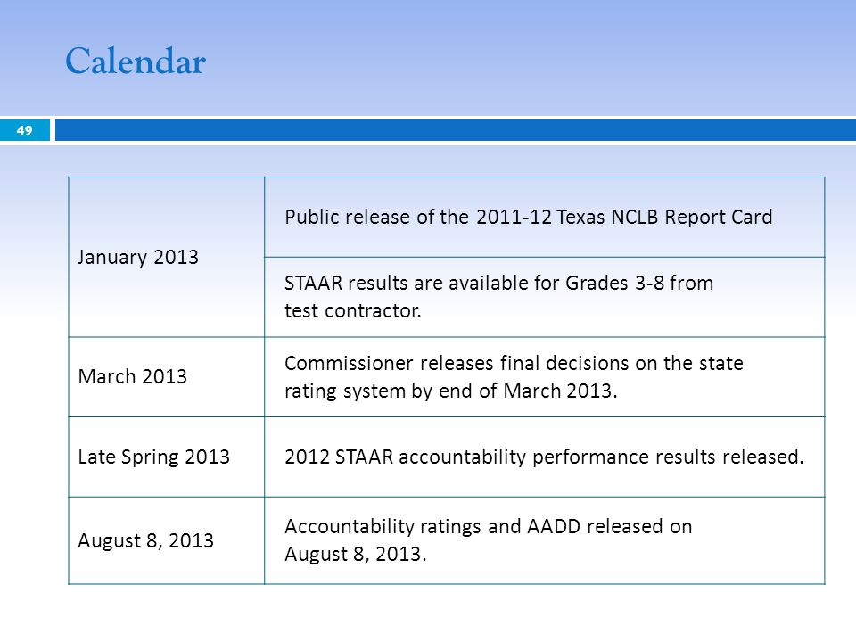 CalendarJanuary 2013. Public release of the 2011-12 Texas NCLB Report Card. STAAR results are available for Grades 3-8 from test contractor.