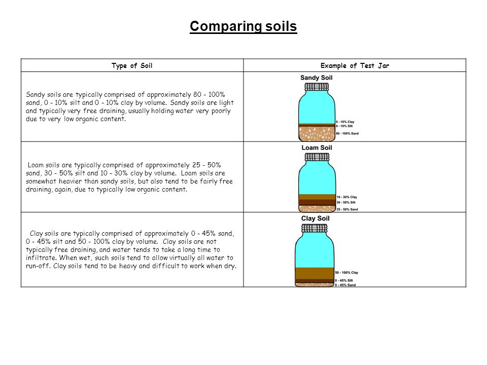 Comparing soils type of soil example of test jar ppt for Soil is an example of