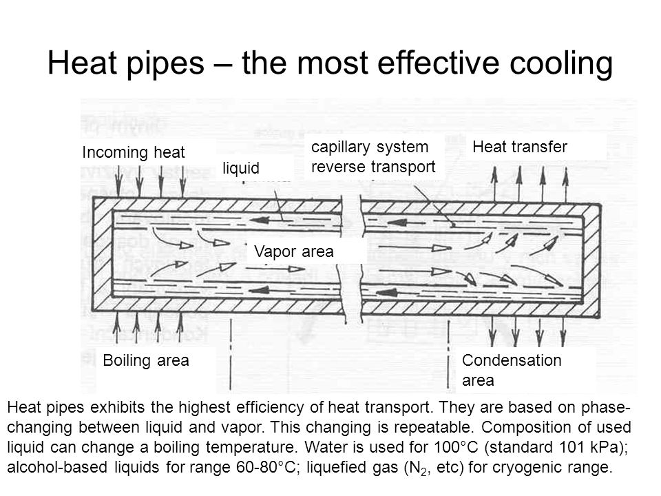 Cooling of power semiconductor devices ppt download for Most effective heating system
