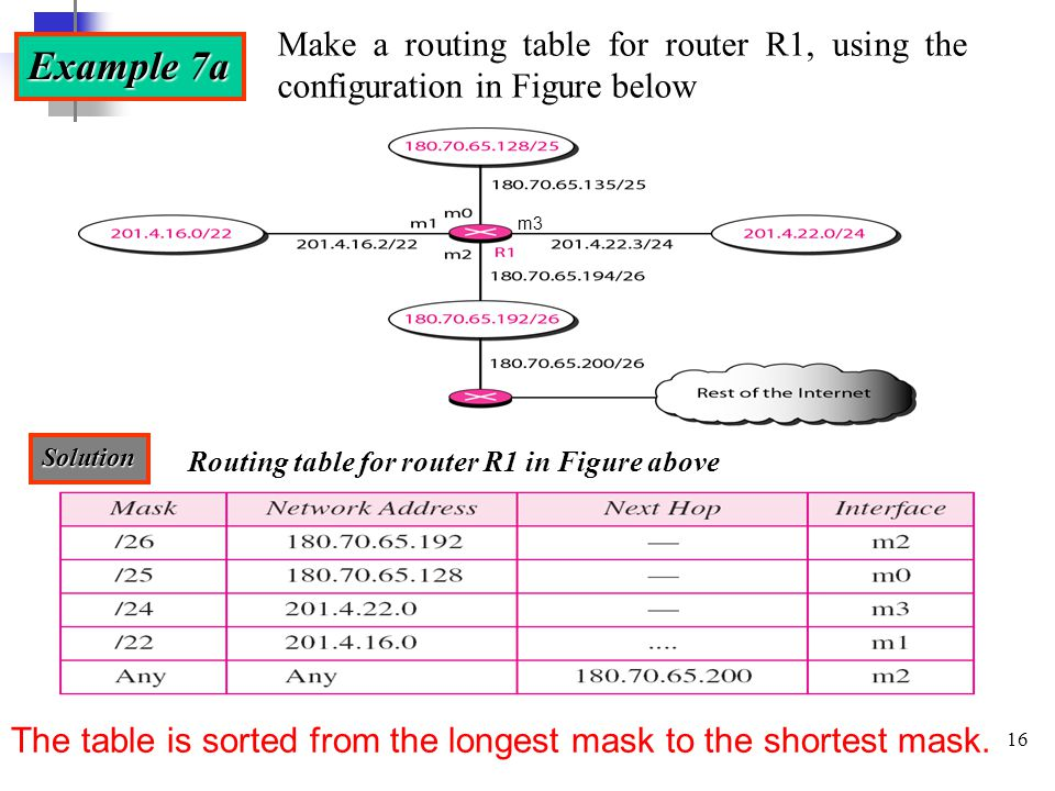 Network layer ii routing ppt download make a routing table for router r1 using the configuration in figure below keyboard keysfo Gallery