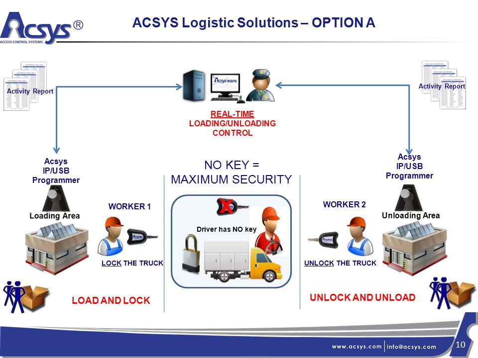 key logistic activities What kpi's to use kpis or key performance indicators for supply chain and logistics key logistics activities key logistics activities.