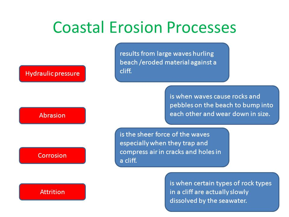 the process of coastal erosion and Coastal erosion the tidal process that loosens and moves coastal land and vegetation from one place to another the deltaic coastline can be recognised as consisting.