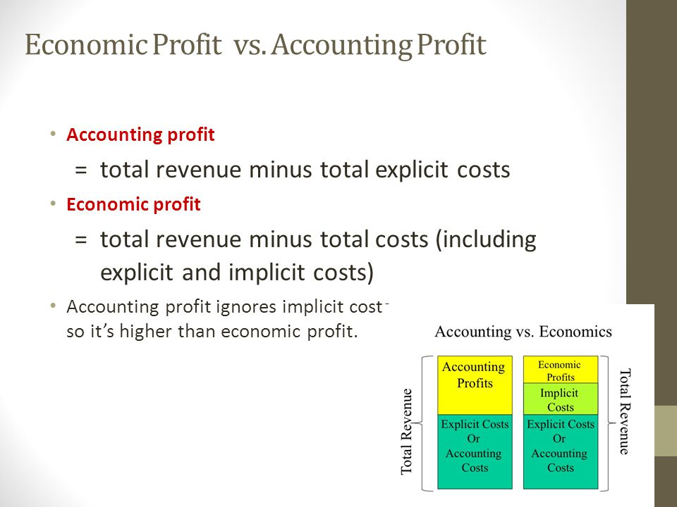 accounting profit vs economic profit the The differences between accounting, economic and normal profit is very complicated most people have an idea only about the accounting profit but the knowledge about the other two will help them in the thorough study of the firm.