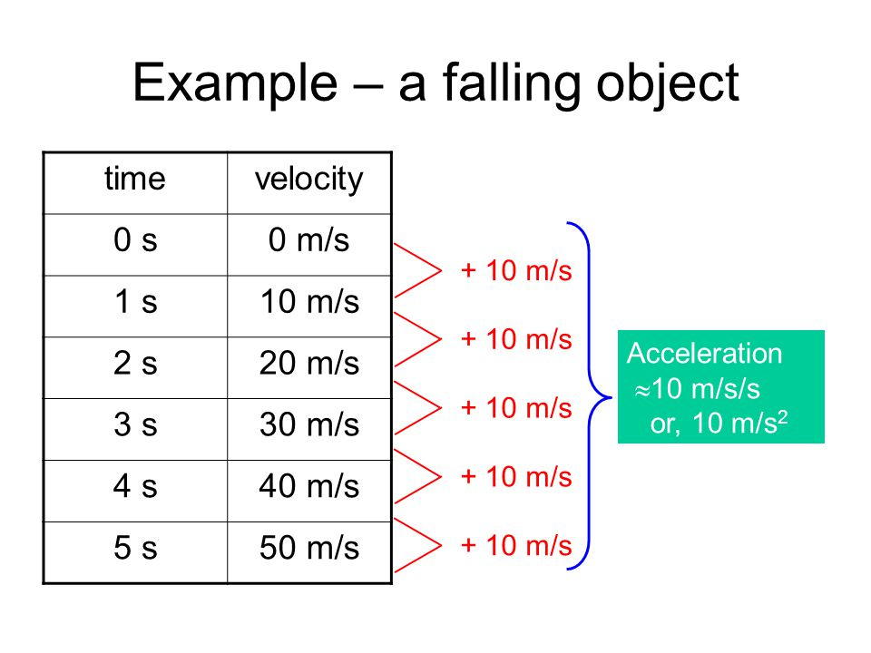 speed of a falling object 2 essay Working at height falling objects compiled by rudi nieuwoudt  a solid object dropped from 20m will hit the ground in 2 seconds at a speed of 72 km/h per hour.
