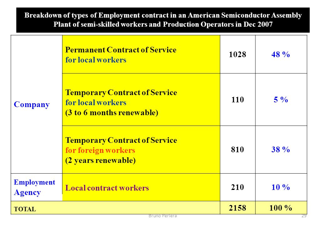 Types Of Employment Contracts | Types Of Employment Contracts Essay Writing Service Qvcourseworkluln