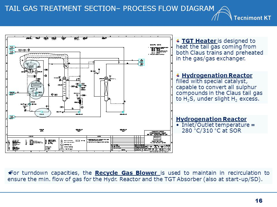 hydroprocessing project process description
