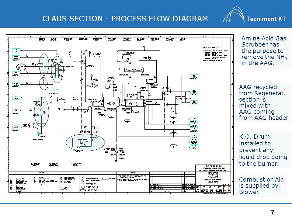 hydroprocessing project process description