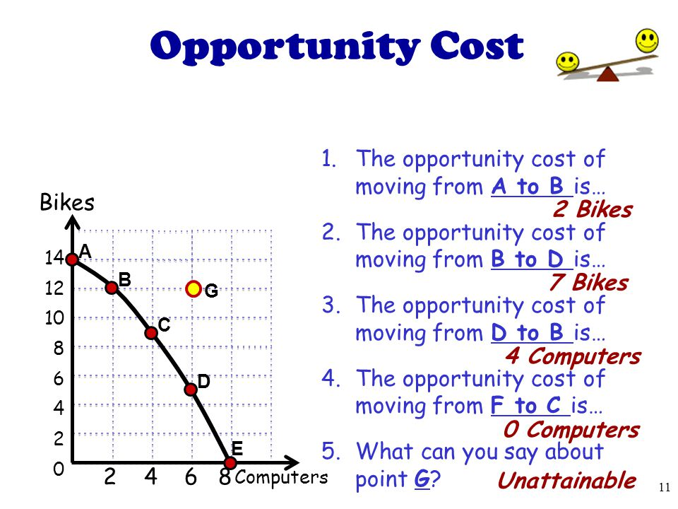 Opportunity Cost The opportunity cost of moving from A to B is…