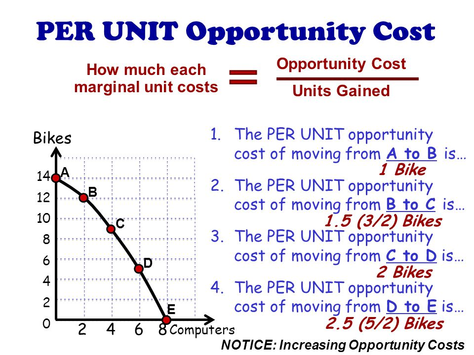 How much each marginal unit costs