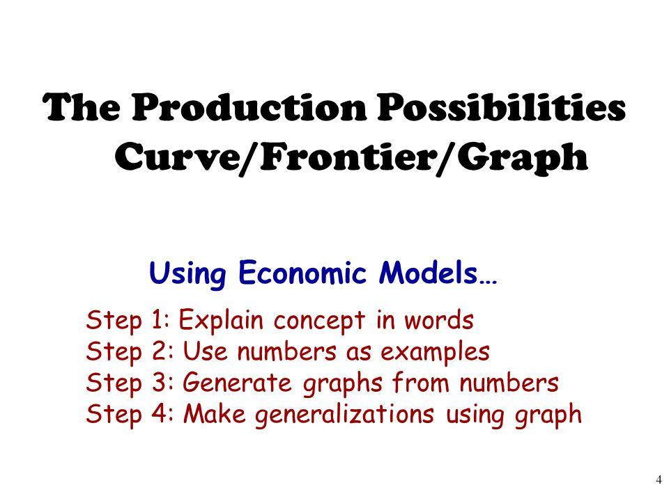 Using Economic Models…