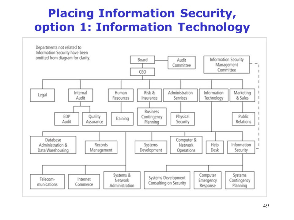 placing information security option 1 information technology information technology responsibilities - Information Technology Responsibilities