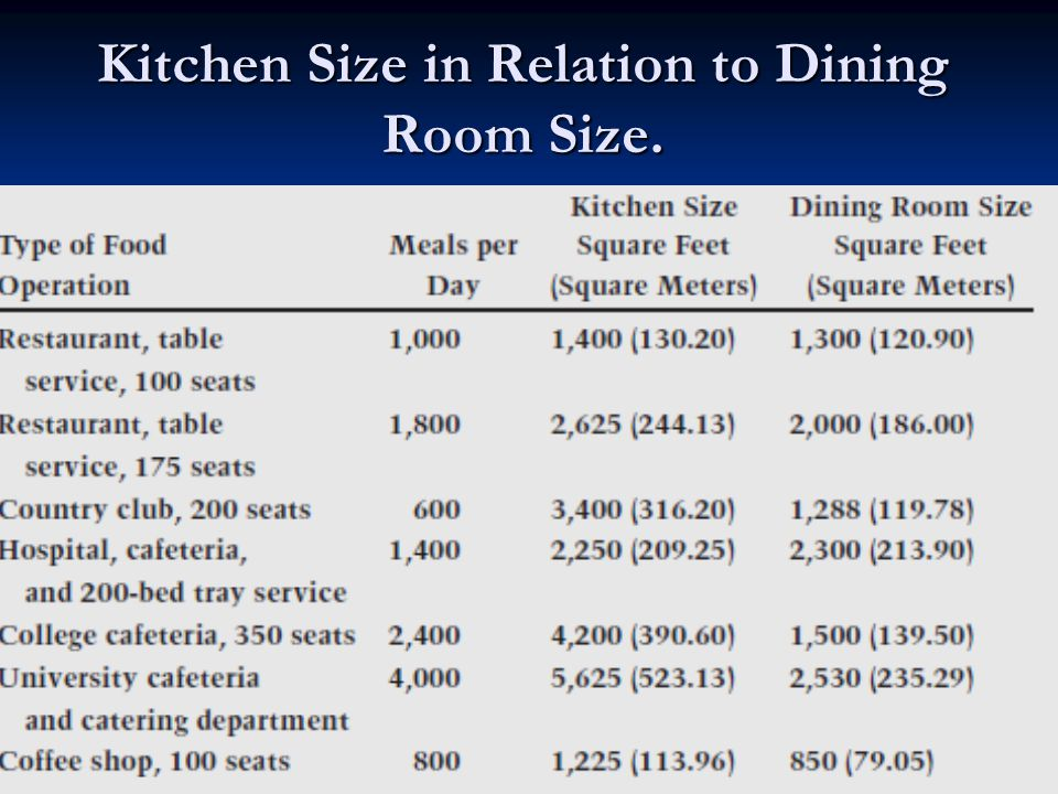 Design And Layout Of Foodservice Facilities John C