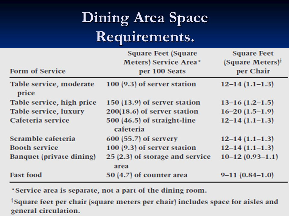 Design and Layout of Foodservice Facilities John C  : DiningAreaSpaceRequirements from slideplayer.com size 960 x 720 jpeg 95kB