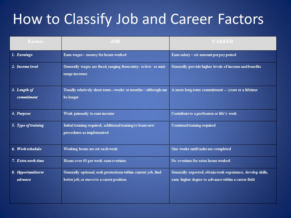How to Classify Job and Career Factors