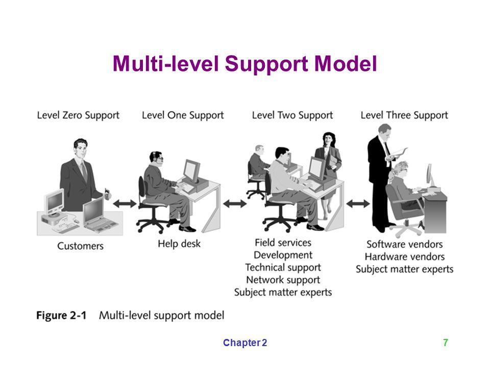 Multi Level Support Model 8 Help Desk