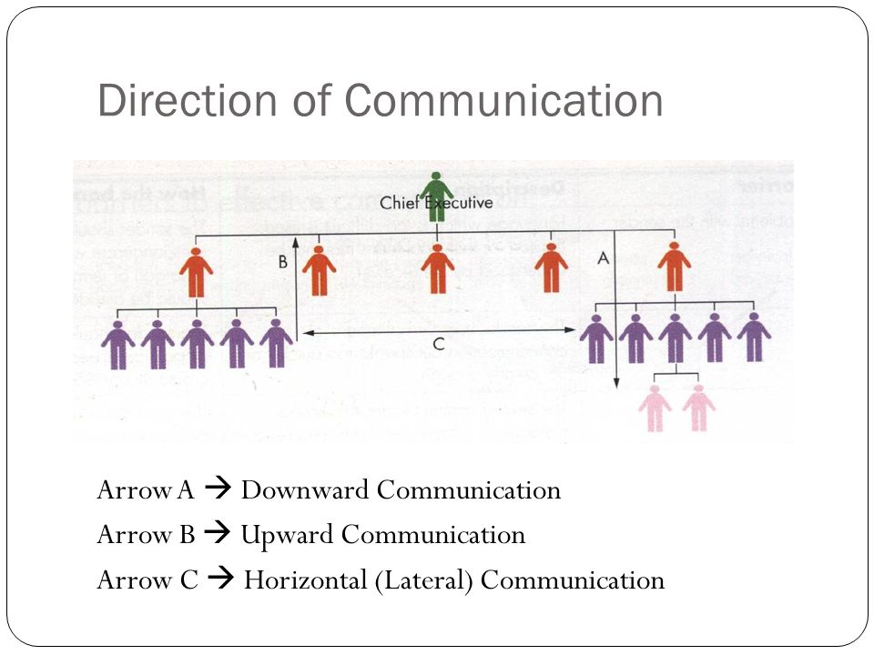 downward sideways lateral and upward communication When you give a verbal directive or feedback to your assistant whom you supervise, you are engaging in vertical downward communication the primary difference is that, rather than directing work to subordinates or asking for guidance from a supervisor, your horizontal communication facilitates cooperation with your.