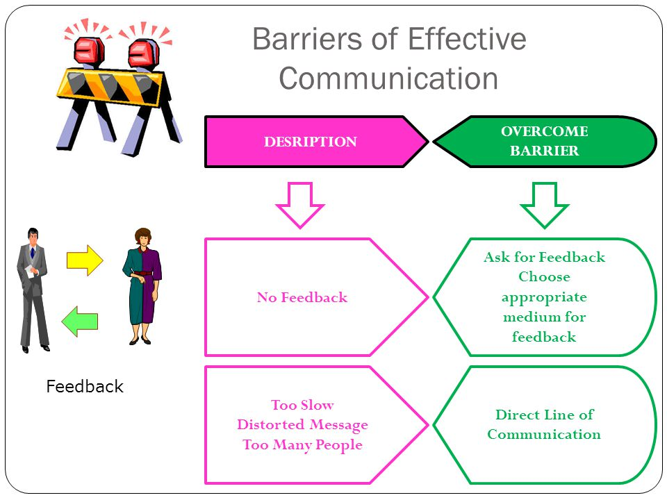 barriers to effective communication case study Effective communication case study analysis communication can be defined as the act of transmitting information effective communication is a two way process.