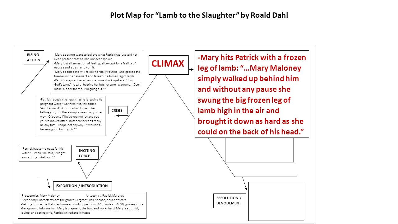 lamb to the slaughter character analysis