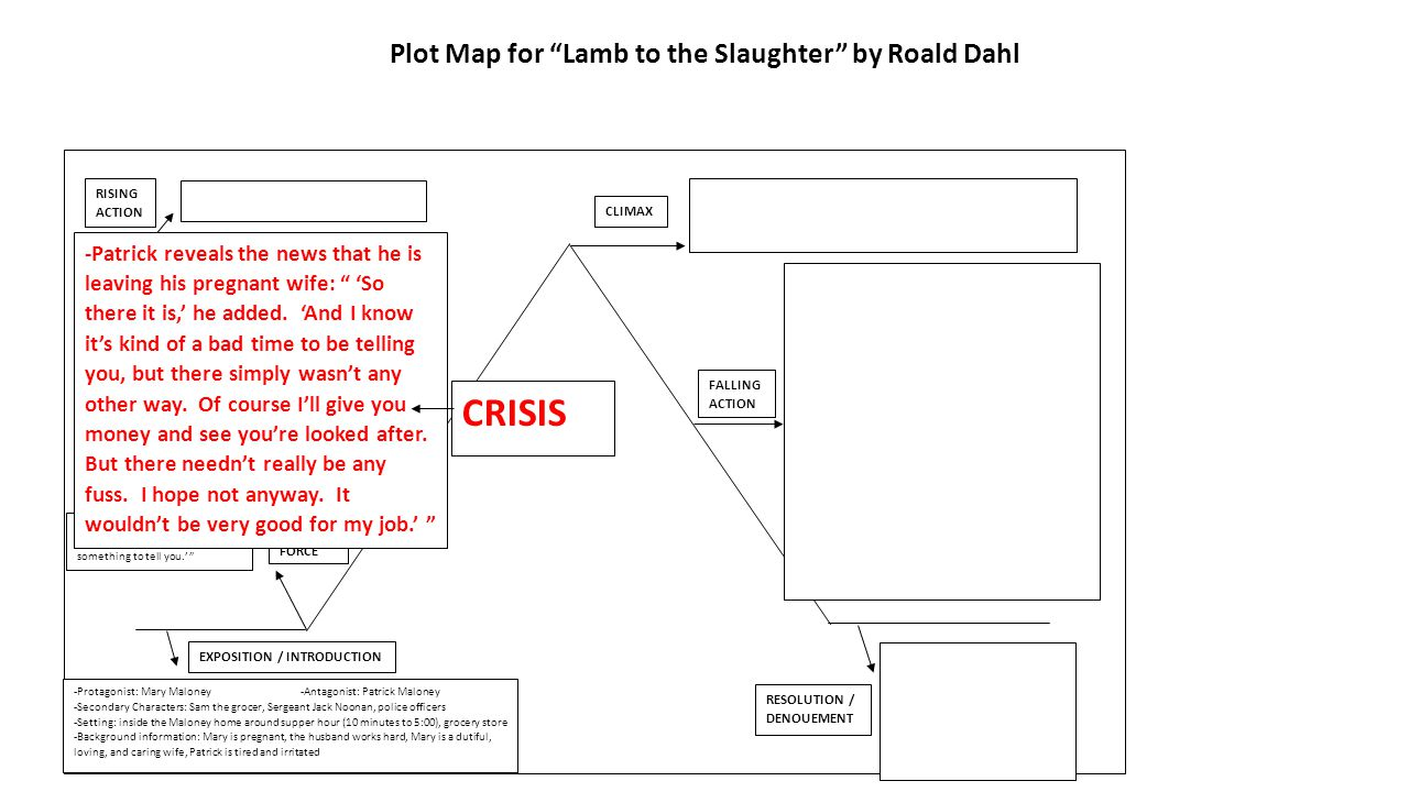"Story Structure of ""Lamb to the Slaughter"""