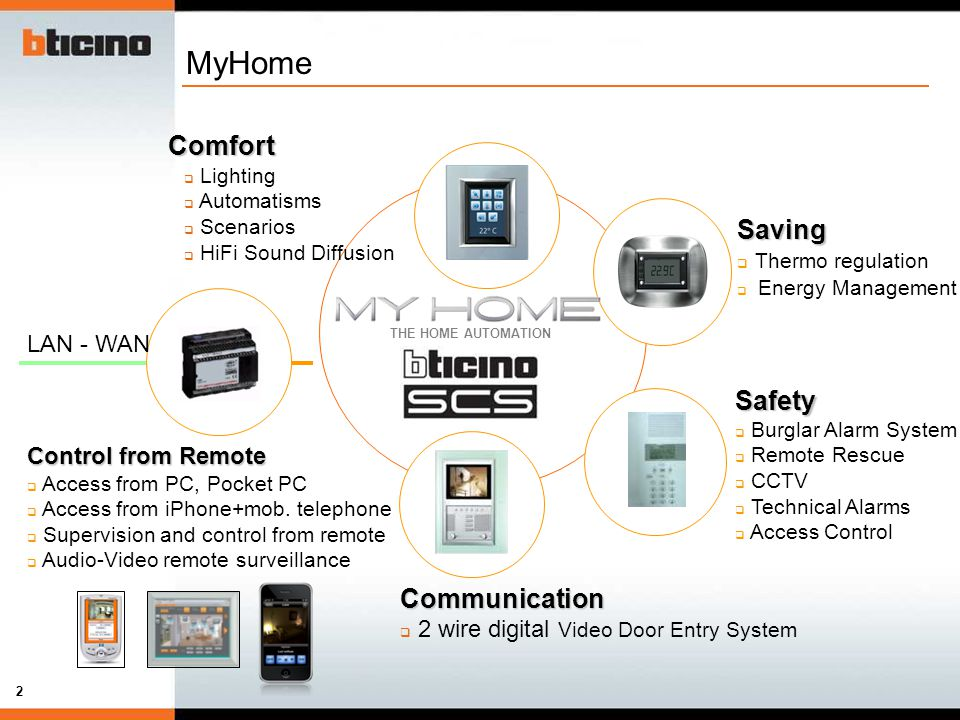 MyHome+Comfort+Saving+Safety+Communication+Thermo+regulation+LAN+ +WAN openwebnet training ppt video online download bticino intercom wiring diagram at n-0.co