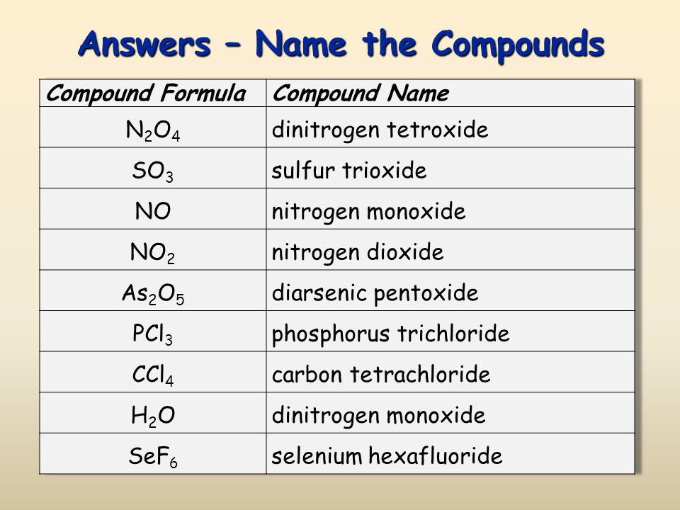 list of chemical formulas and their names pdf