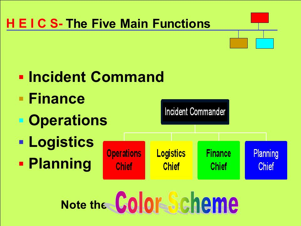 Hospital Emergency Incident Command System Presented By