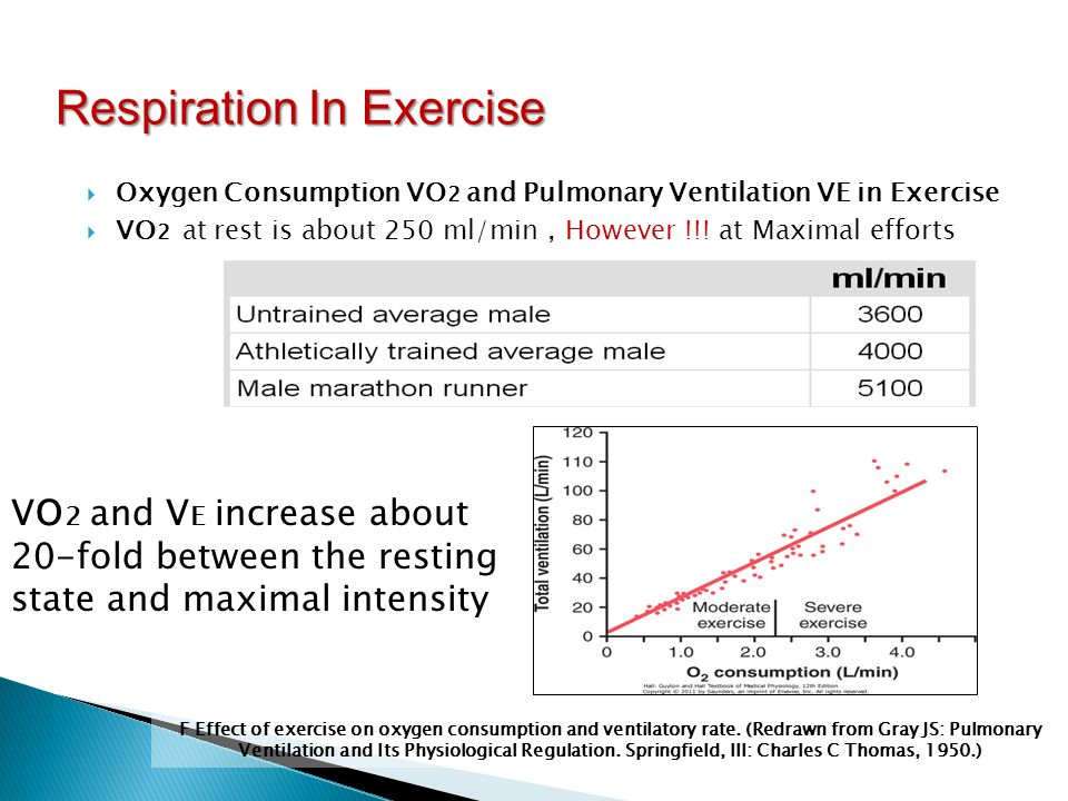 Respiratory physiology and resting values exercising