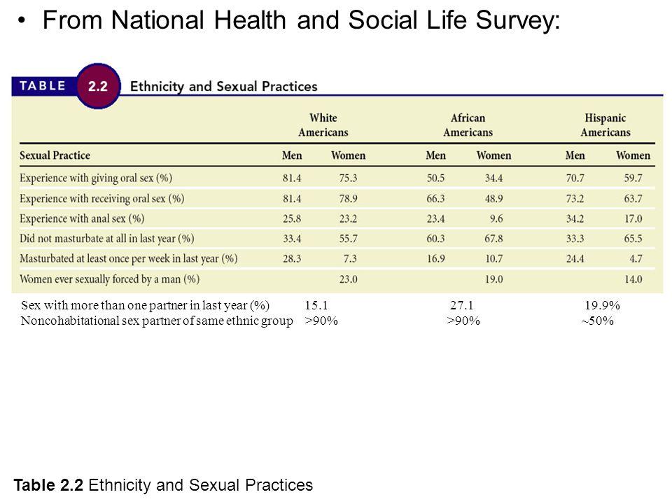 Online sex surveys in Perth