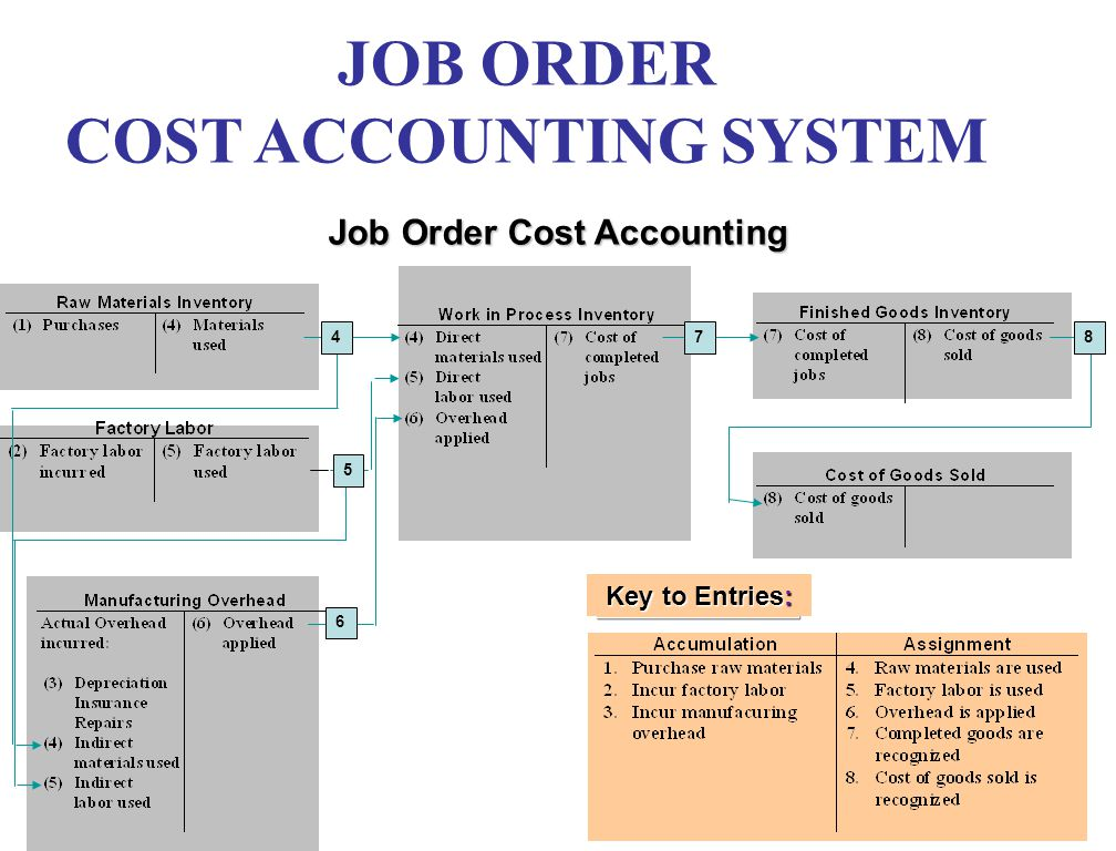 key accounting principles Accounting textbook solutions and answers from chegg get help now.