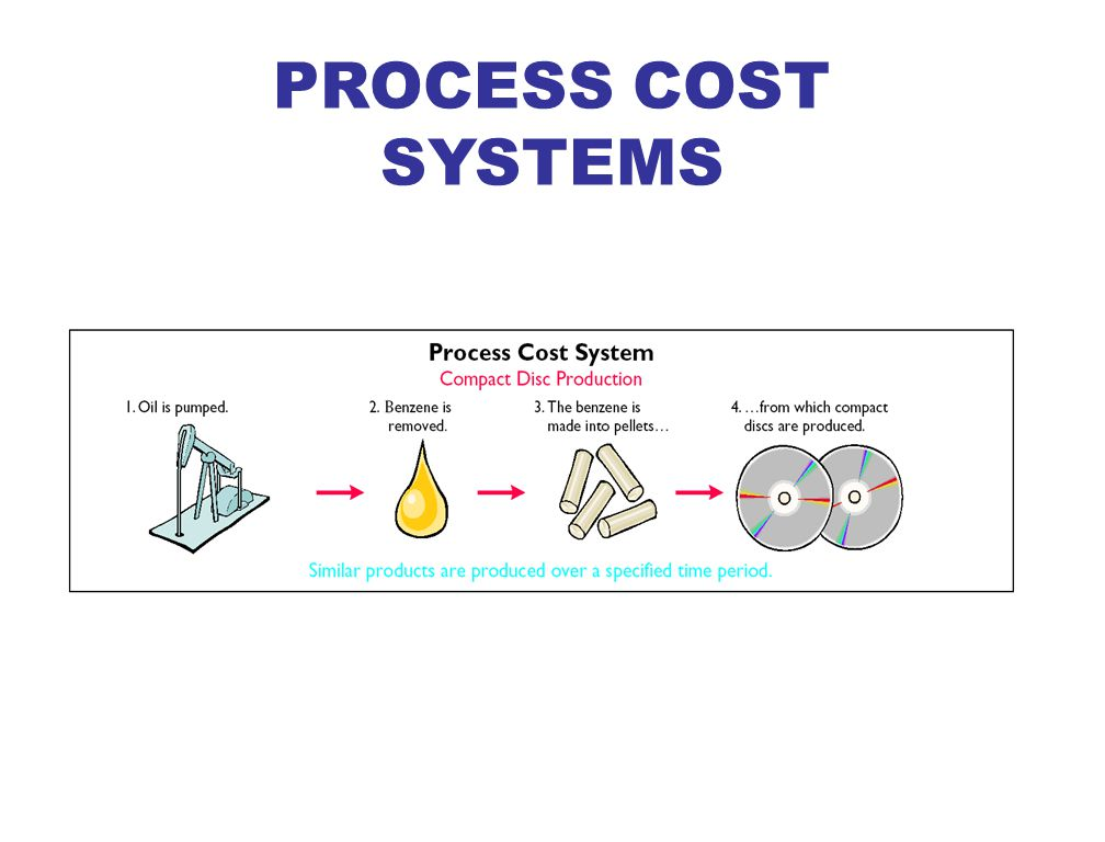 a study on job costing and process costing accounting essay Summary of findings, conclusion and recommendations 66  for  this study, we will be dealing with the managerial and cost accounting  the  possibility of using the job-order costing method in costing sopecam's products.
