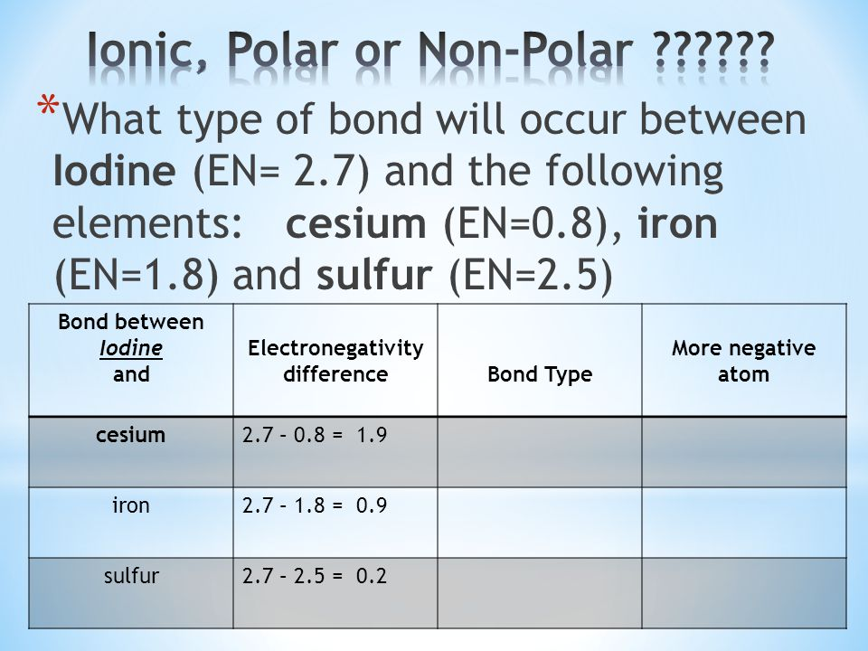 Electronegativity Of Iron ~ Chemical bonding ppt video online download