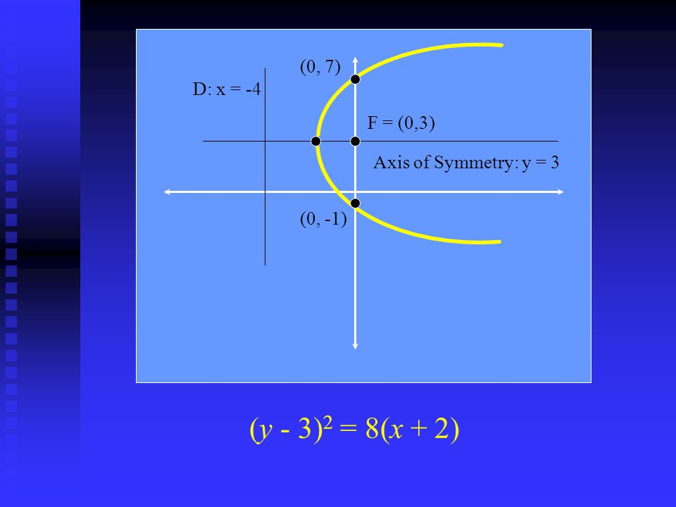 (y - 3)2 = 8(x + 2) (0, 7) D: x = -4 F = (0,3) Axis of Symmetry: y = 3