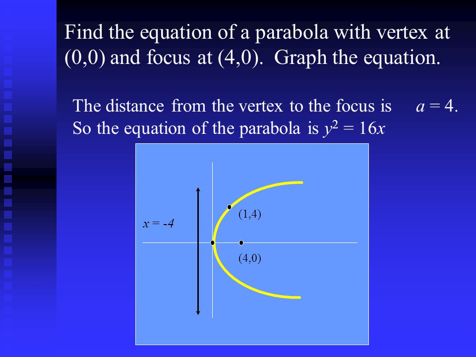 Find the equation of a parabola with vertex at (0,0) and focus at (4,0). Graph the equation.
