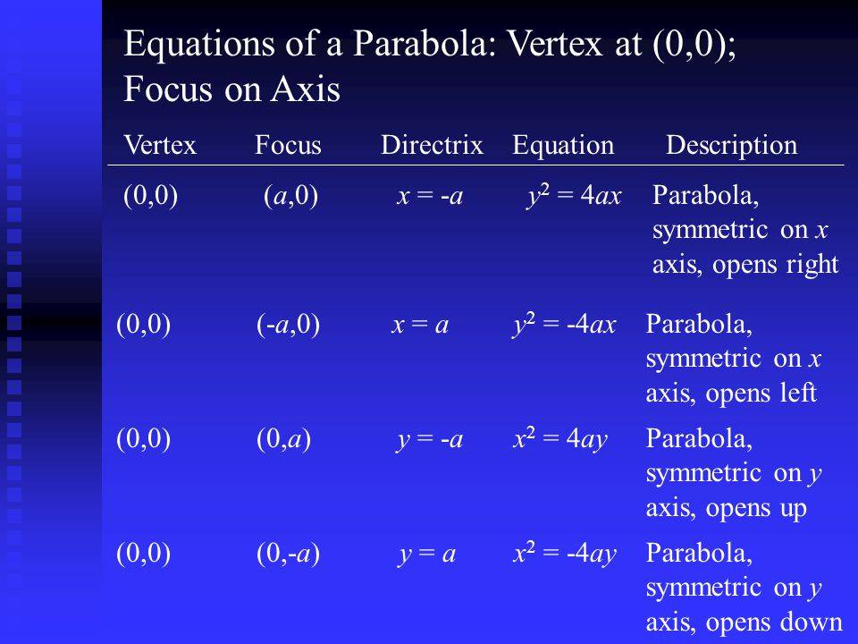 Equations of a Parabola: Vertex at (0,0); Focus on Axis