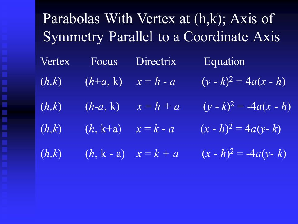 Parabolas With Vertex at (h,k); Axis of Symmetry Parallel to a Coordinate Axis