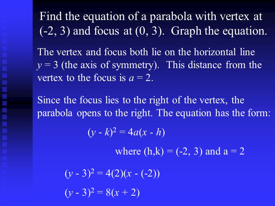 Find the equation of a parabola with vertex at (-2, 3) and focus at (0, 3). Graph the equation.
